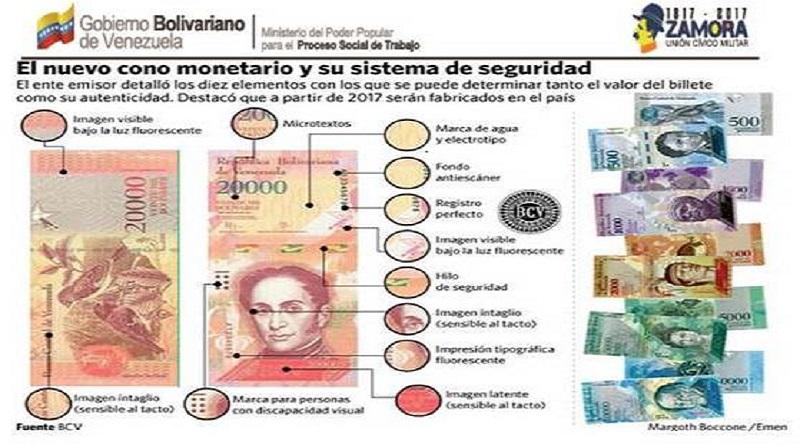 20170118 Infografia Cono Monetario 2