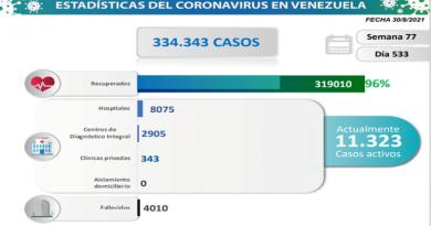 Día 533   Lucha contra la COVID-19: Venezuela registra 1.215 nuevos contagios comunitarios, 3 importados y mantiene tasa de pacientes recuperados de 96%
