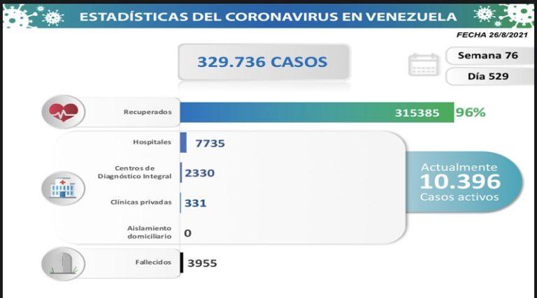 Día 529   Lucha contra la COVID-19: Venezuela registra 1.186 nuevos contagios comunitarios y mantiene tasa de pacientes recuperados en 96 %